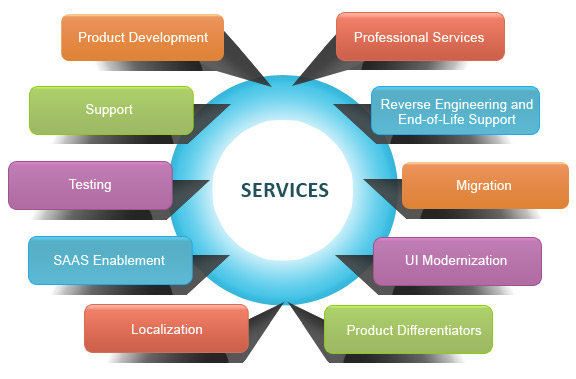Service Product Engineering